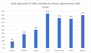 Arab Approval of UAE, Bahrain Peace with Israel