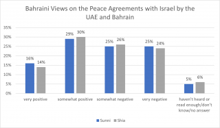 Bahraini Views on Peace Agreements with Israel by the UAE and Bahrain