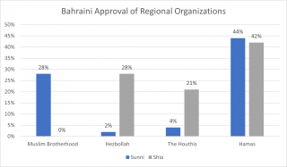 Bahraini Approval of Regional Organizations