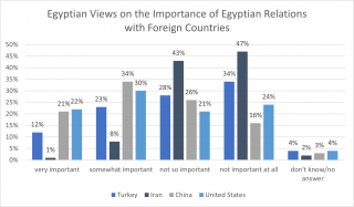 Relations with Foreign Countries
