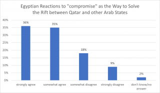 Compromise with Qatar