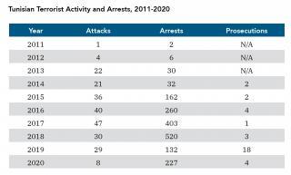 Table: Tunisian Terrorist Activity and Arrests, 2011-2020