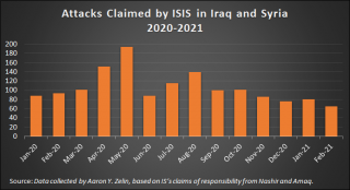 Chart showing ISIS attacks in Iraq and Syria in 2020-21.