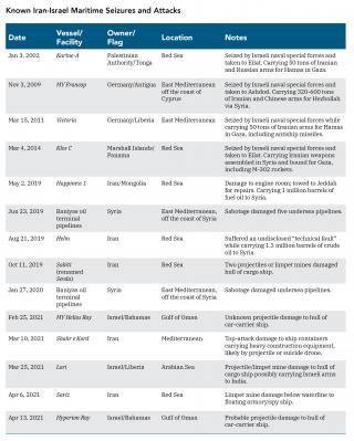 حرب سفن الشحن الإسرائيلية - الإيرانية Iran-israel-maritime-attacks-POL3470-table